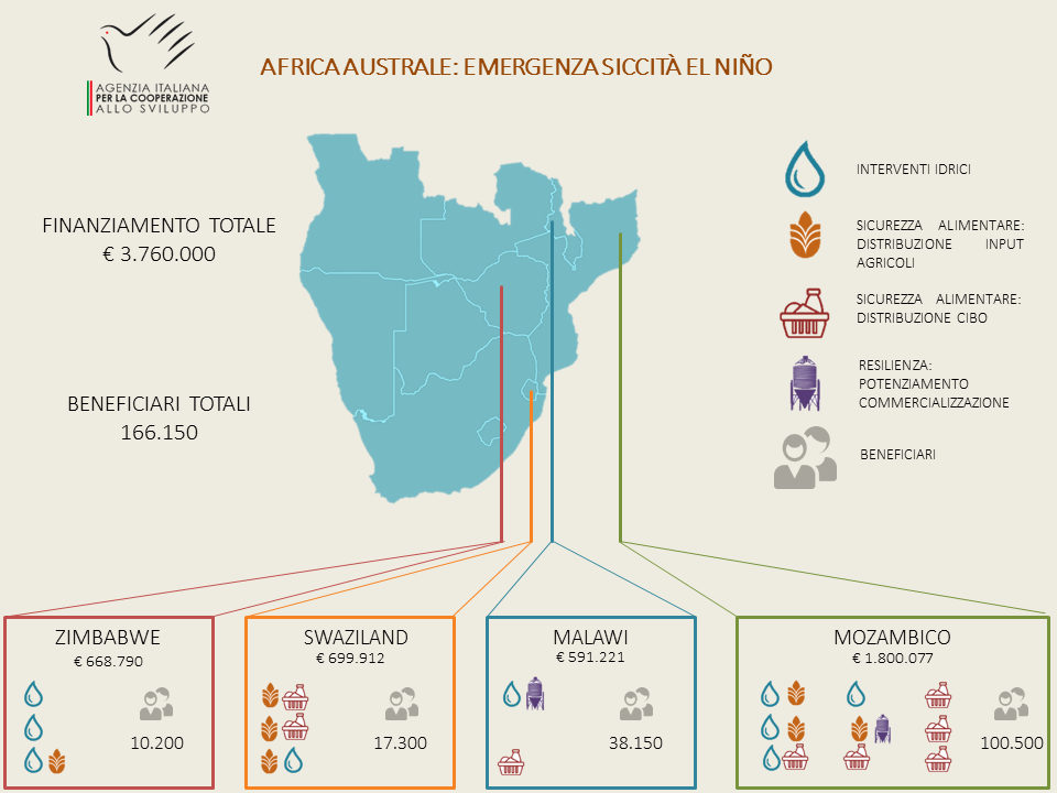 infografica-emergenza